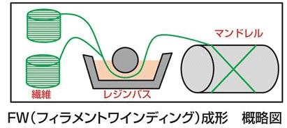 FW(フィラメントワインディング)成形 概略図